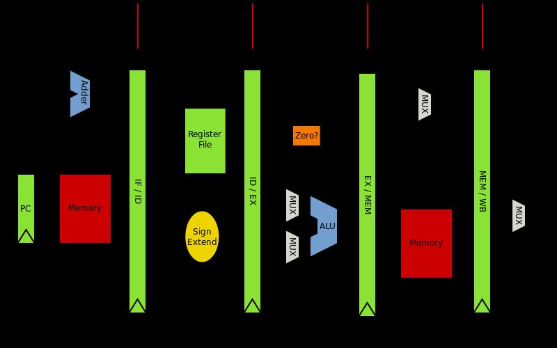 Arm Processor Architecture Pdf